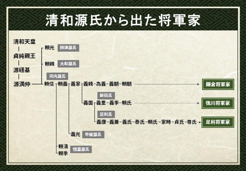清和源氏から出た将軍家