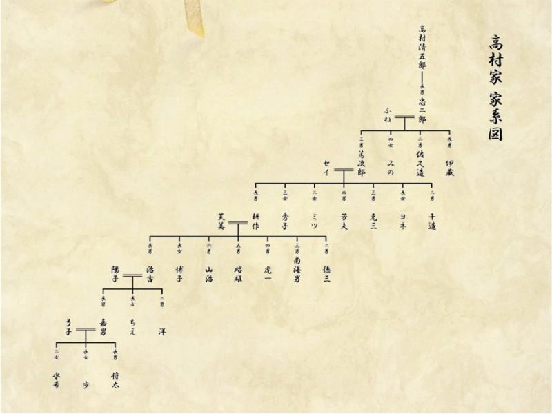 家系図の書き方の見本