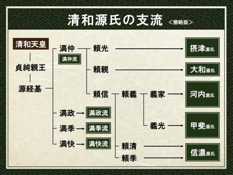 清和源氏の支流