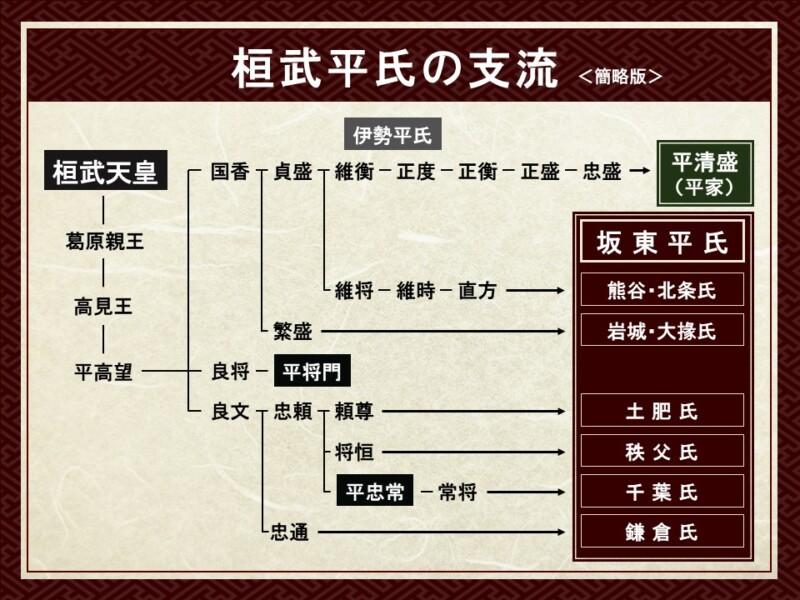 桓武平氏の支流